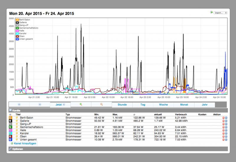 Energy Monitoring des Kunstkanals